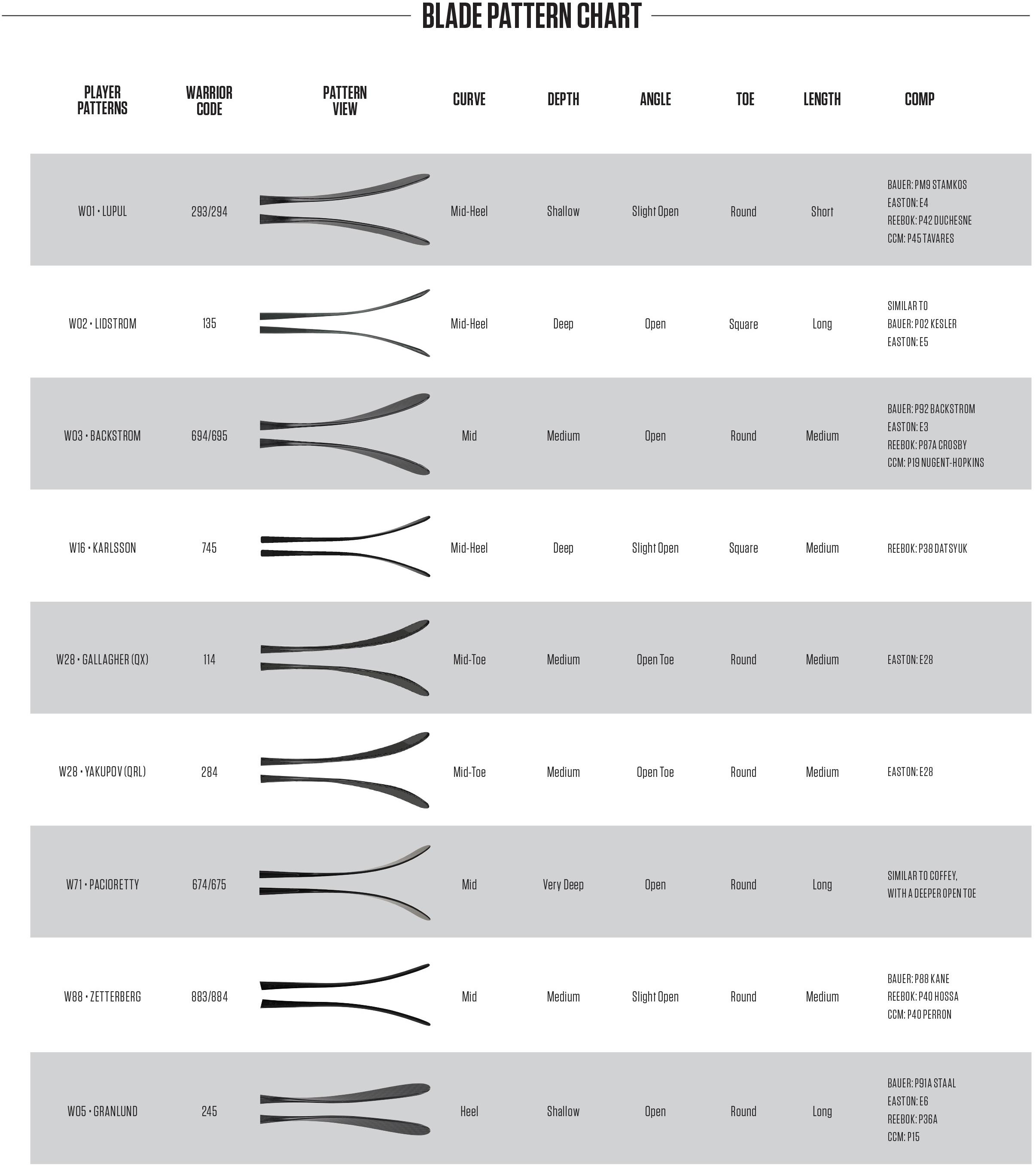 pattern guide chart