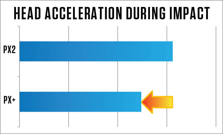 Head Acceleration During Impact