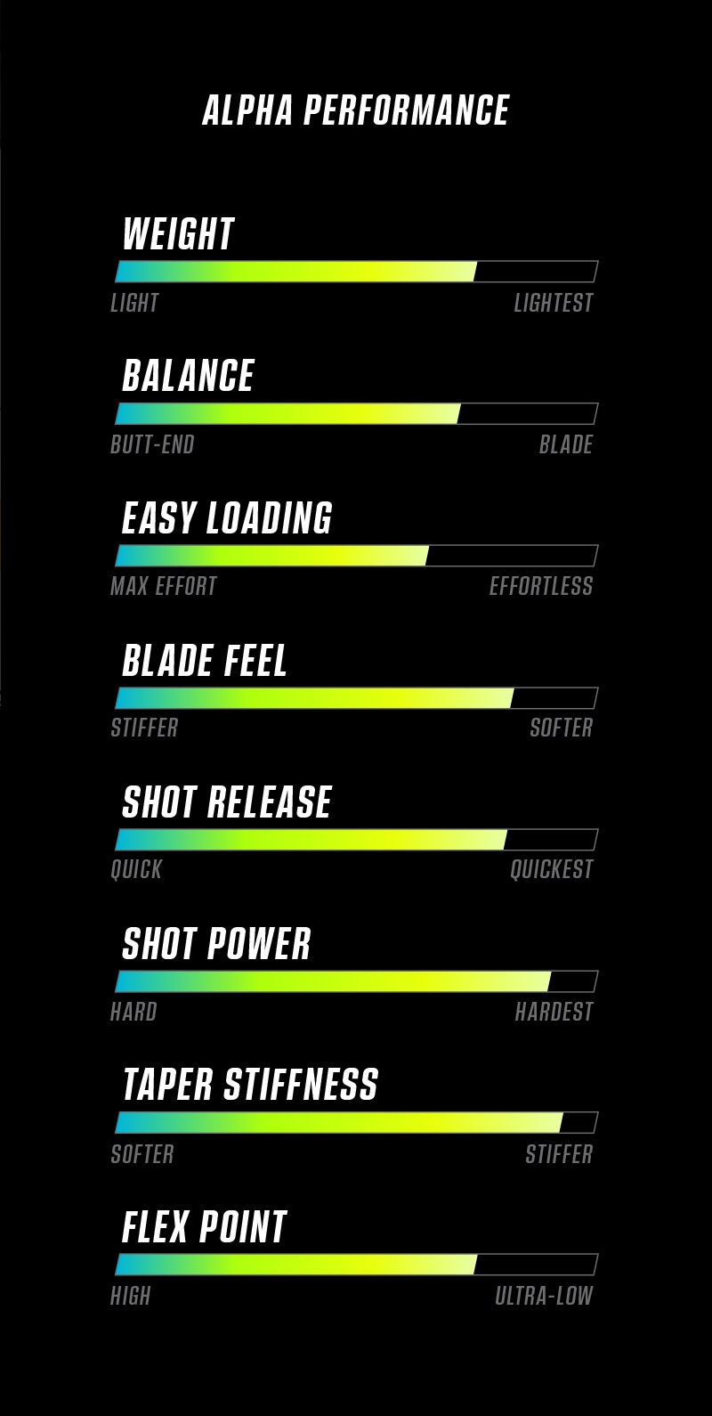 Alpha Performance