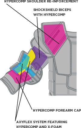 Shoulder Pad Diagram
